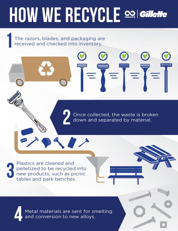 How TerraCycle recycles razors